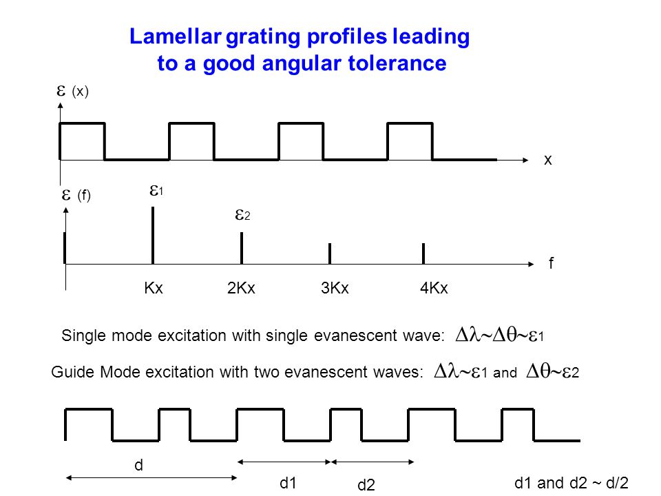 Lamellar grating profiles leading to a good angular tolerance