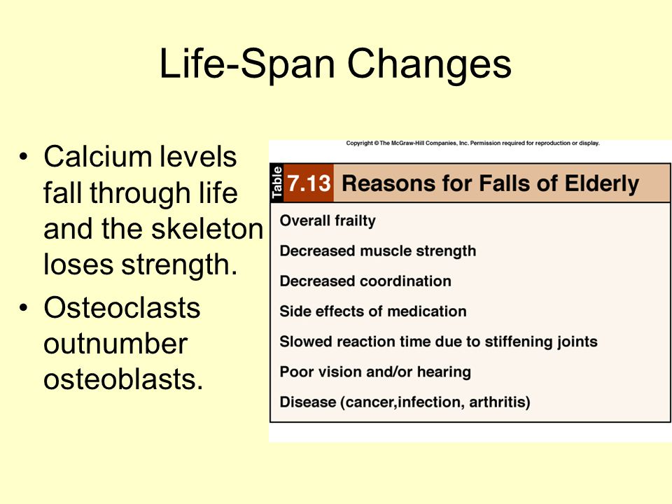 Life-Span Changes Calcium levels fall through life and the skeleton loses strength.