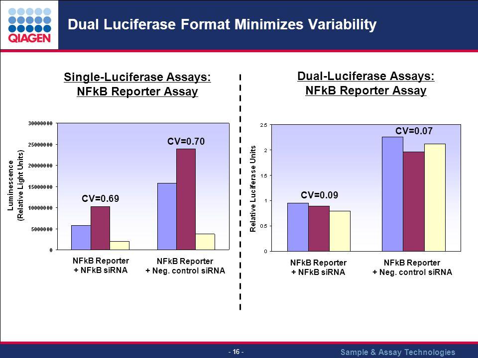 Dual Luciferase Format Minimizes Variability