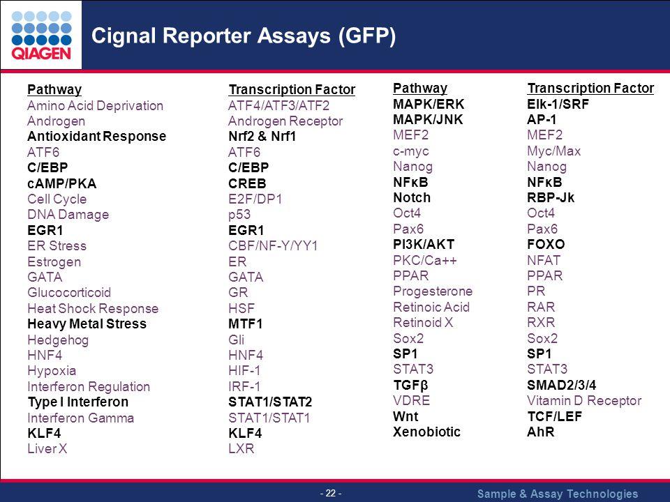Cignal Reporter Assays (GFP)