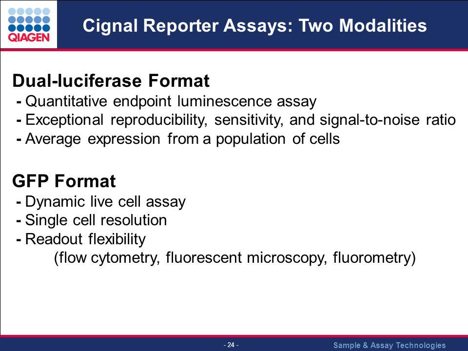Cignal Reporter Assays: Two Modalities