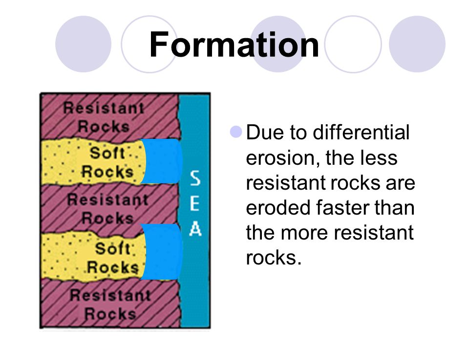 Formation Due to differential erosion, the less resistant rocks are eroded faster than the more resistant rocks.
