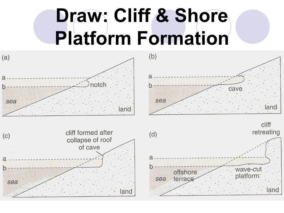 Draw: Cliff & Shore Platform Formation