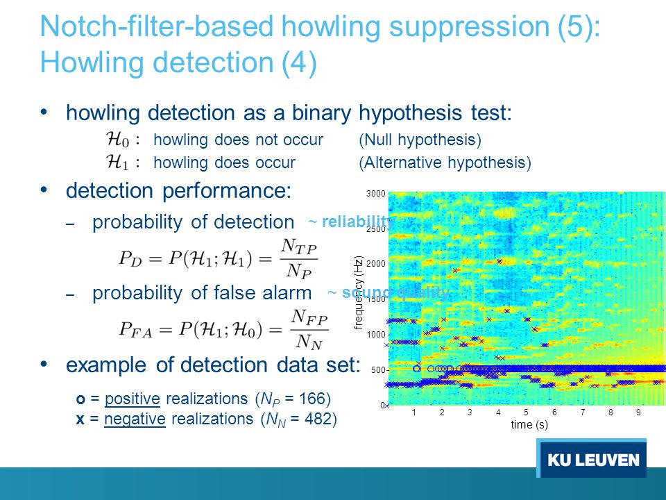 Notch-filter-based howling suppression (5): Howling detection (4)