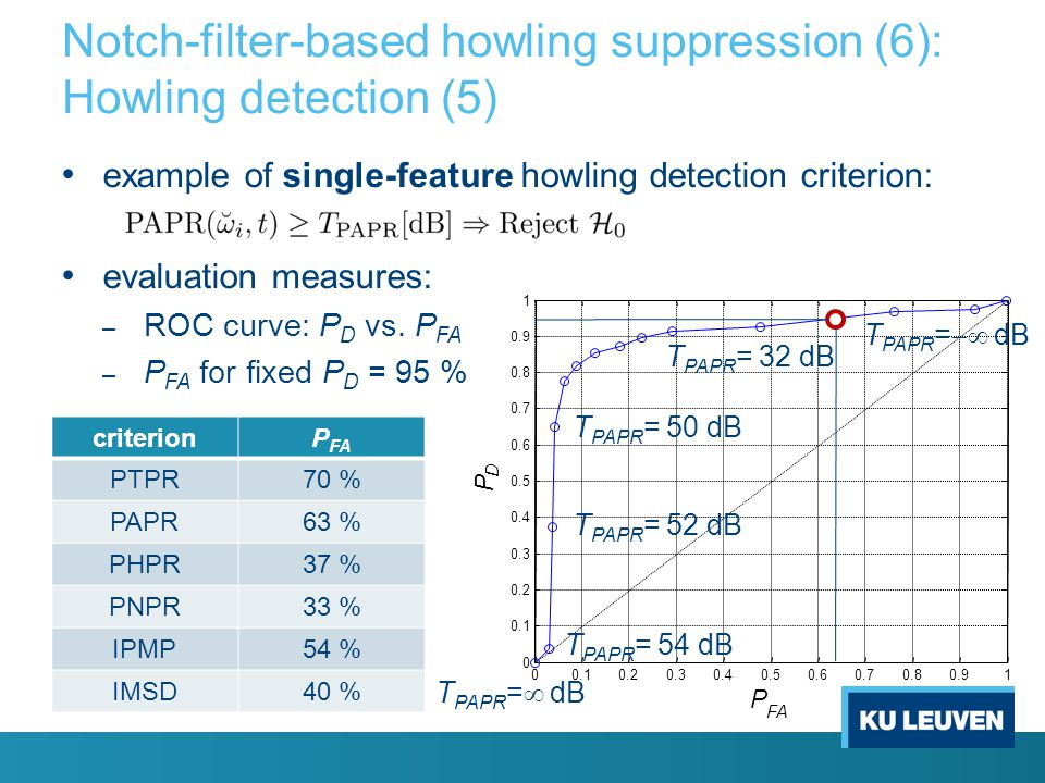 Notch-filter-based howling suppression (6): Howling detection (5)