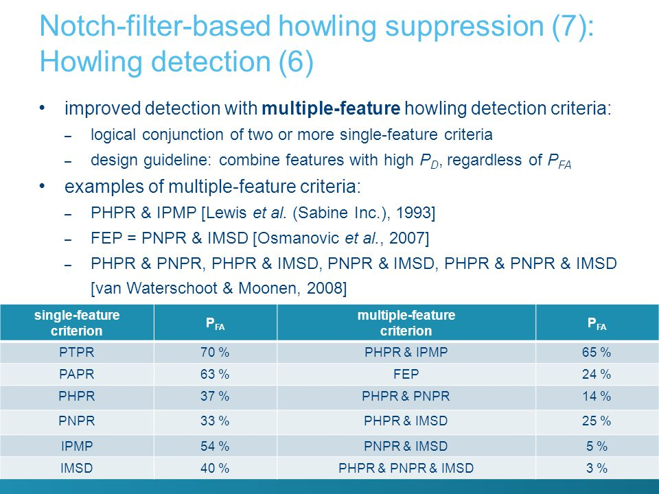 Notch-filter-based howling suppression (7): Howling detection (6)