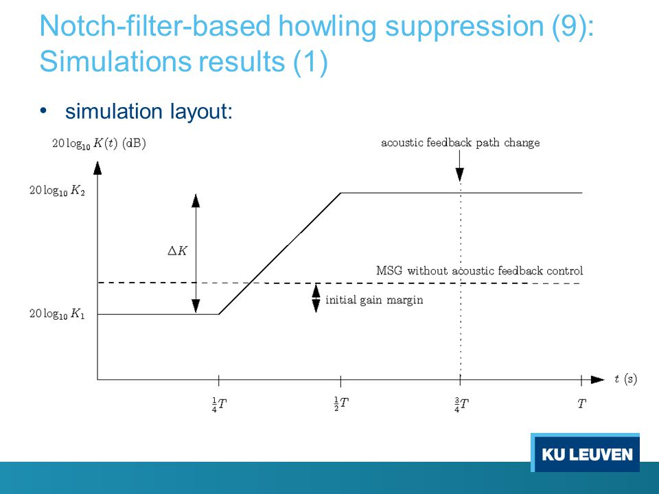 Notch-filter-based howling suppression (9): Simulations results (1)