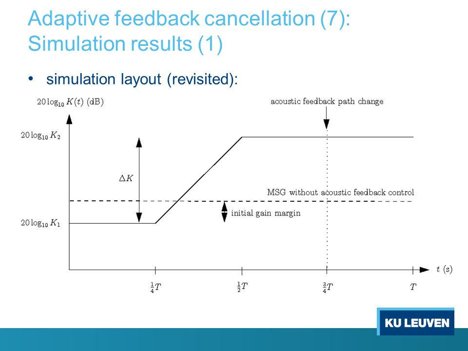 Adaptive feedback cancellation (7): Simulation results (1)