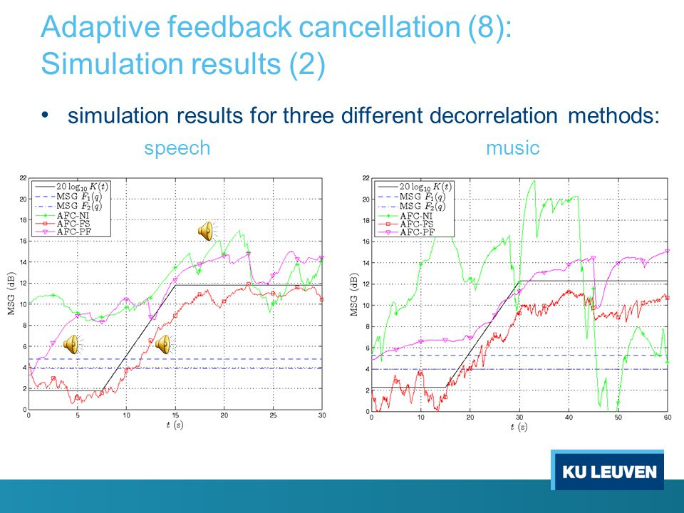 Adaptive feedback cancellation (8): Simulation results (2)