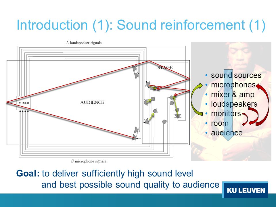 Introduction (1): Sound reinforcement (1)