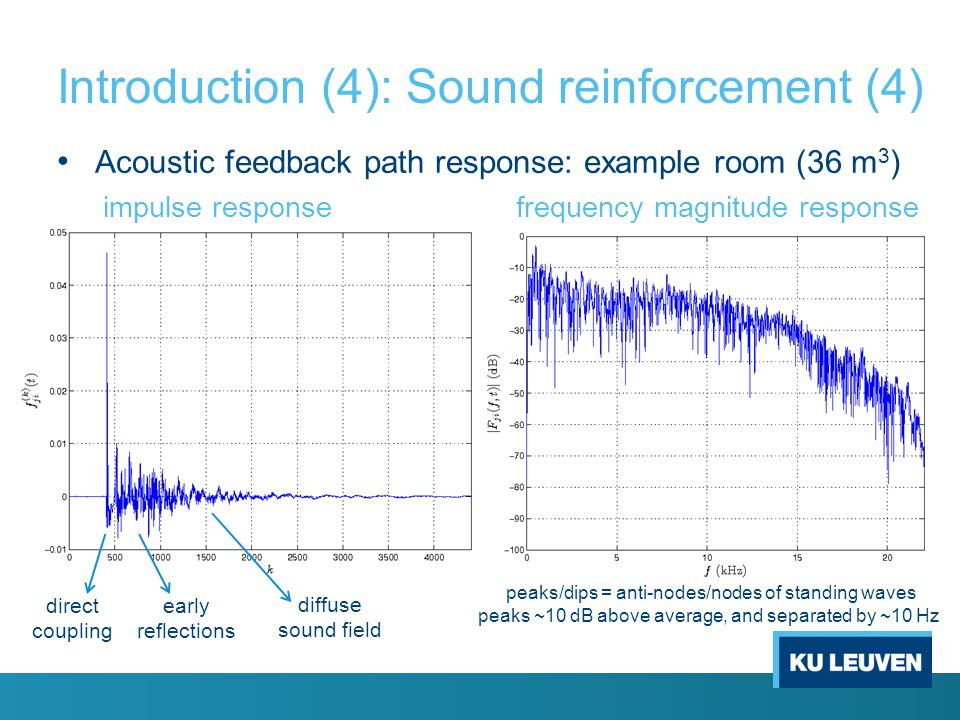 Introduction (4): Sound reinforcement (4)