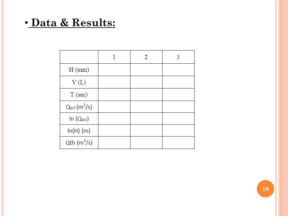 Data & Results: 1 2 3 H (mm) V (L) T (sec) Qact (m3/s) ln (Qact)