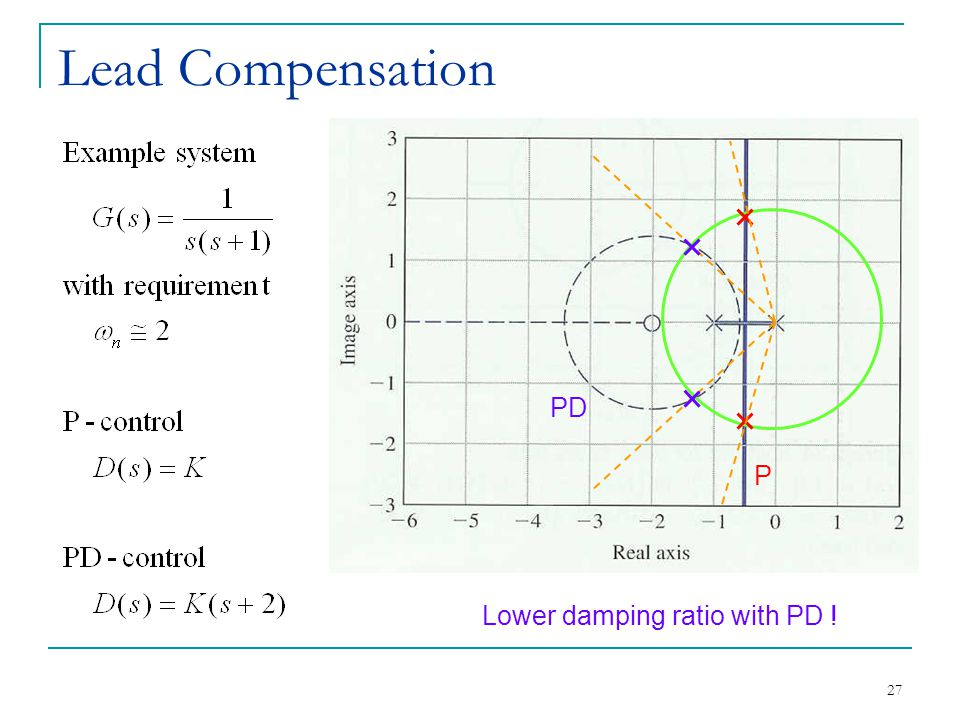 Lead Compensation PD P Lower damping ratio with PD !