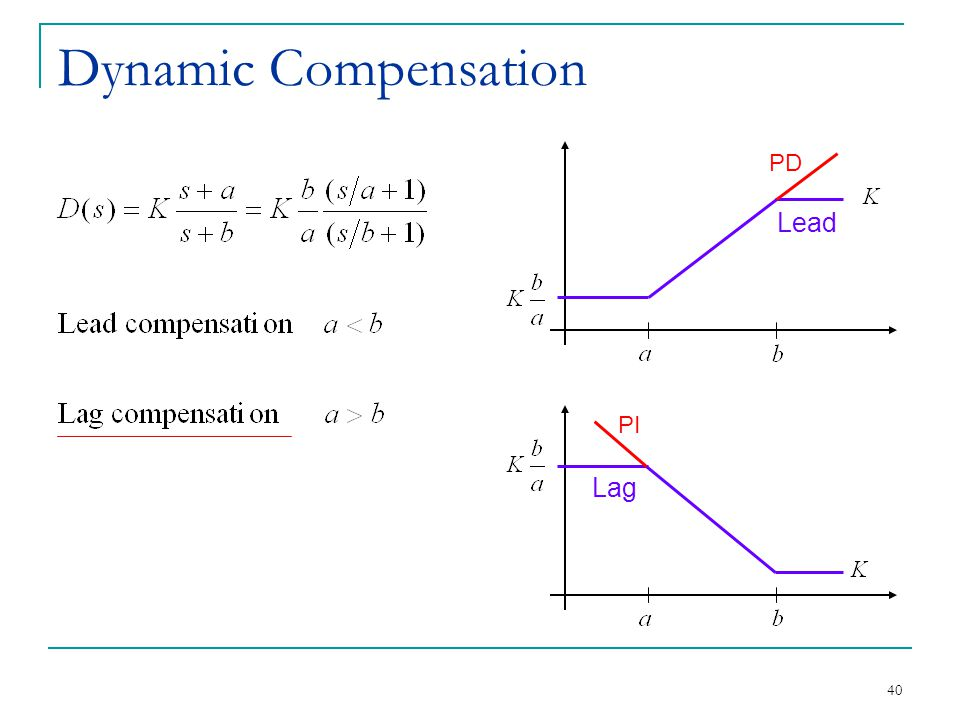 Dynamic Compensation PD Lead PI Lag