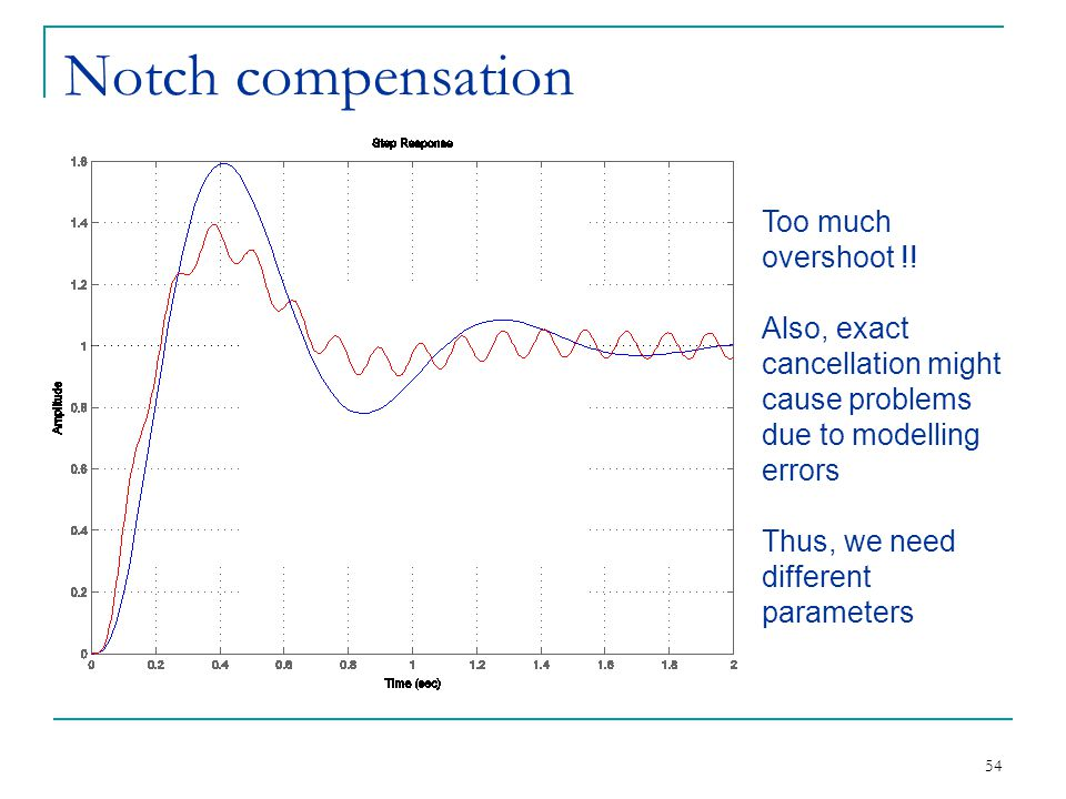 Notch compensation Too much overshoot !!
