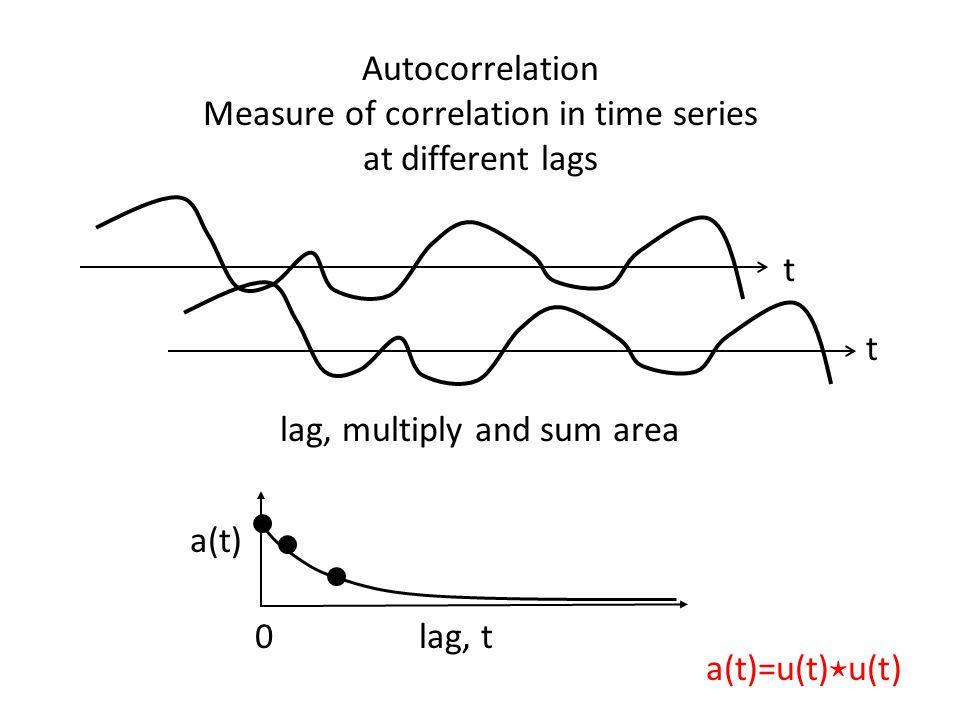 Measure of correlation in time series at different lags