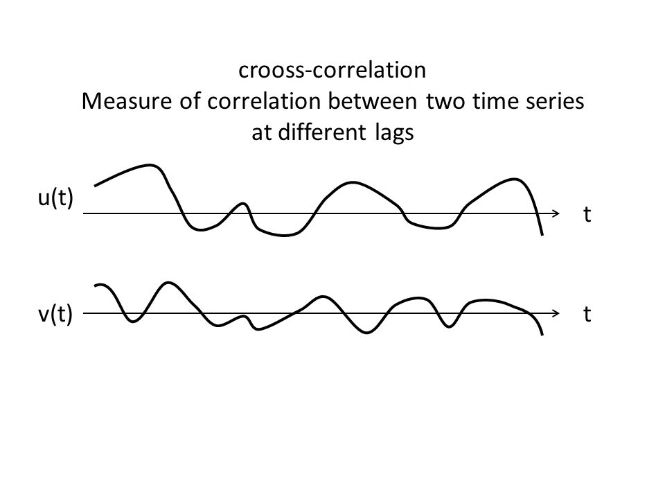 Measure of correlation between two time series