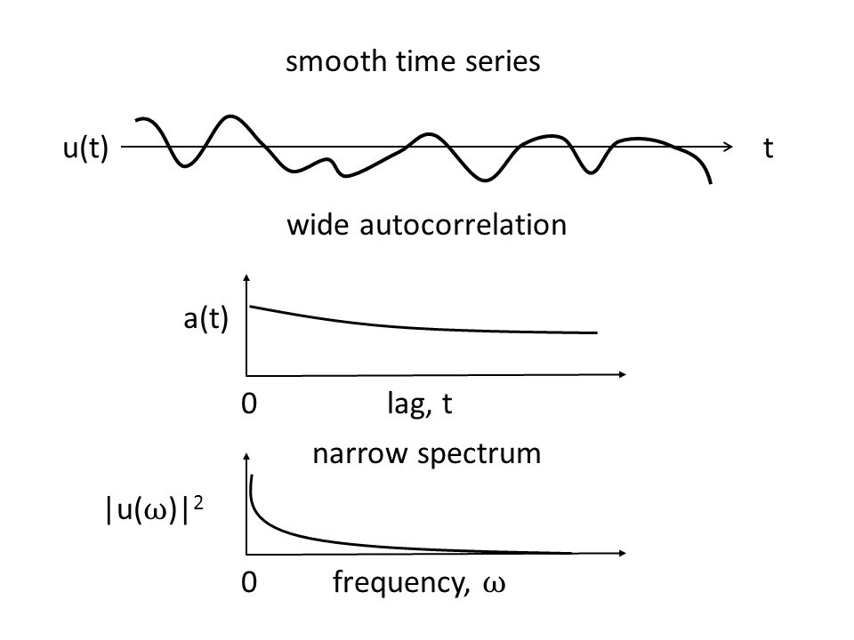 smooth time series u(t) t wide autocorrelation a(t) lag, t narrow spectrum |u(ω)|2 frequency, ω