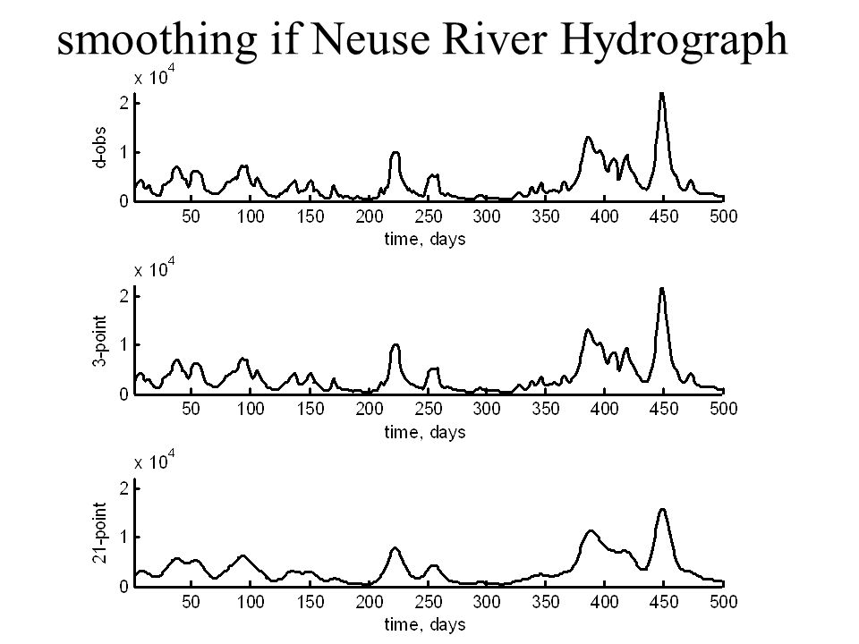 smoothing if Neuse River Hydrograph