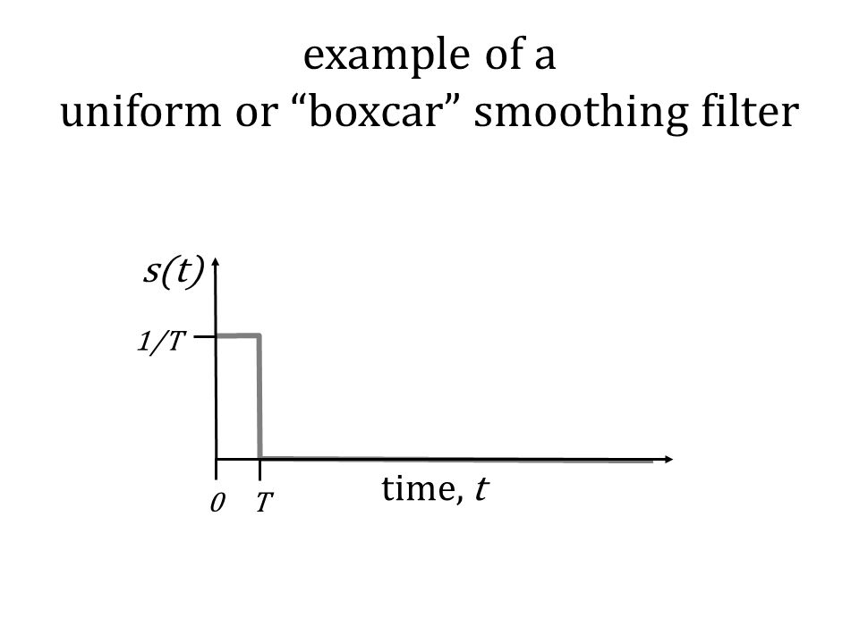 example of a uniform or boxcar smoothing filter