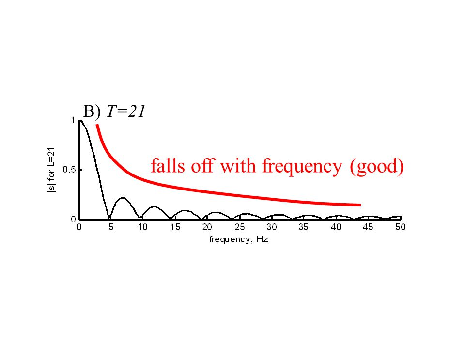 falls off with frequency (good)