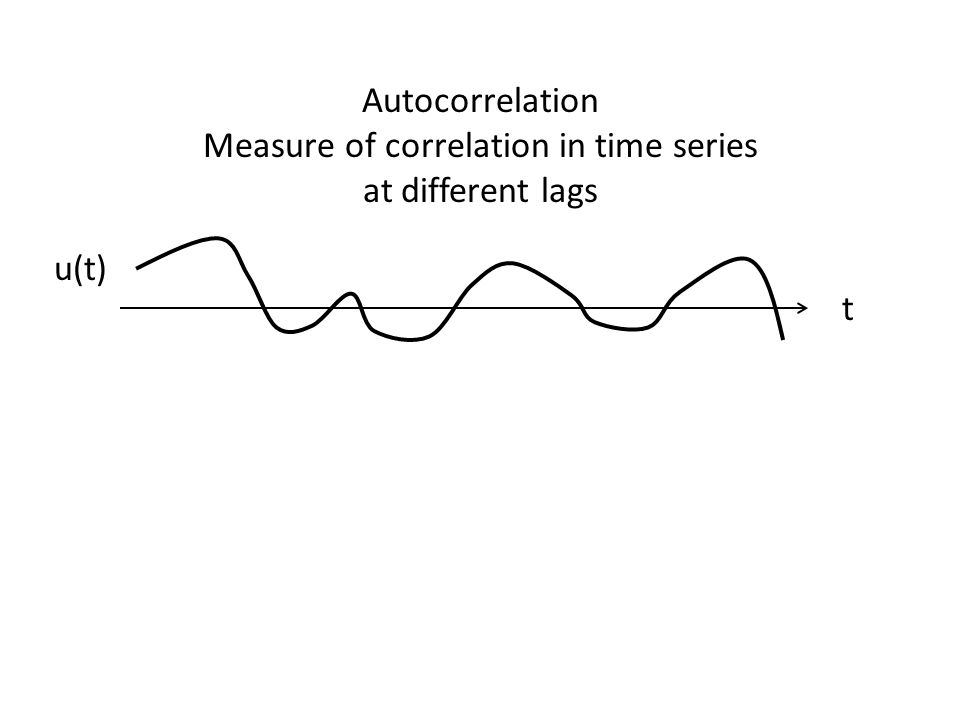 Measure of correlation in time series