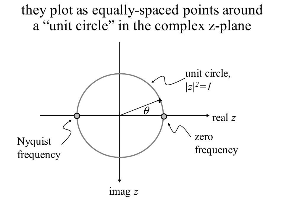 they plot as equally-spaced points around a unit circle in the complex z-plane