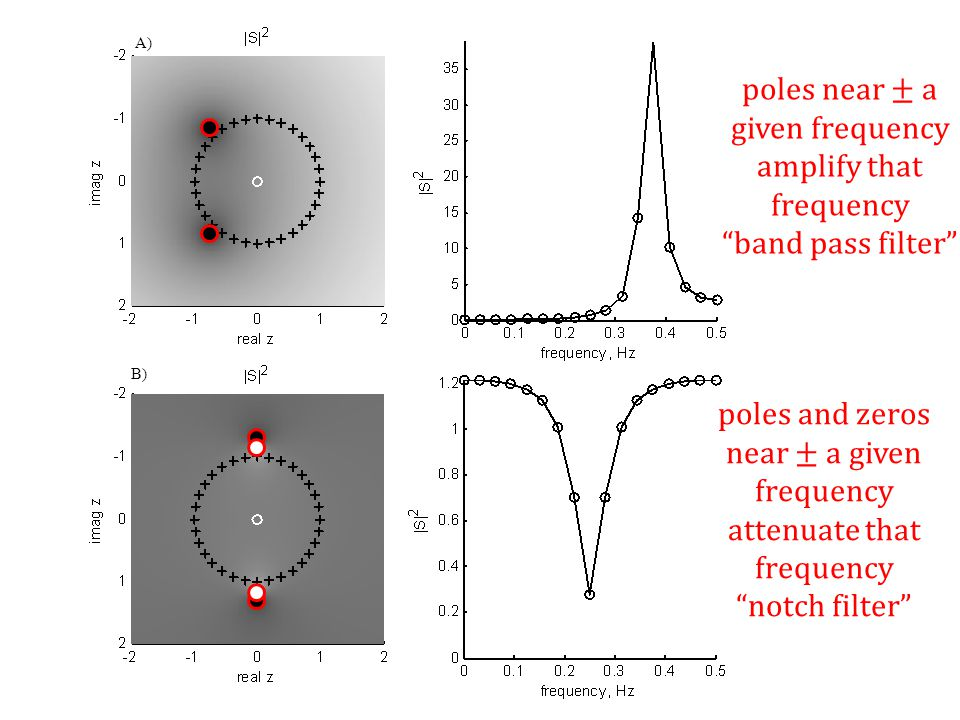 poles near ± a given frequency amplify that frequency