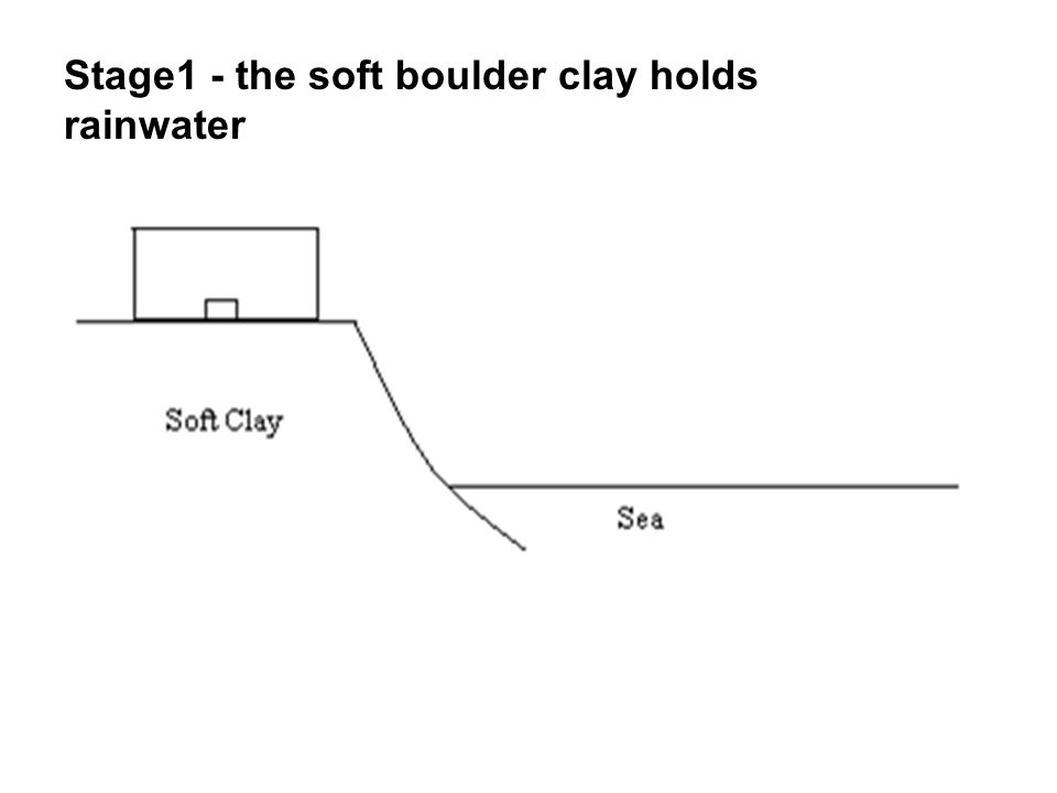 Stage1 - the soft boulder clay holds rainwater
