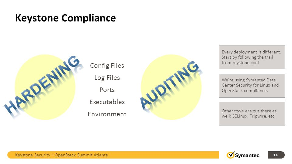 Hardening Auditing Keystone Compliance Config Files Log Files Ports