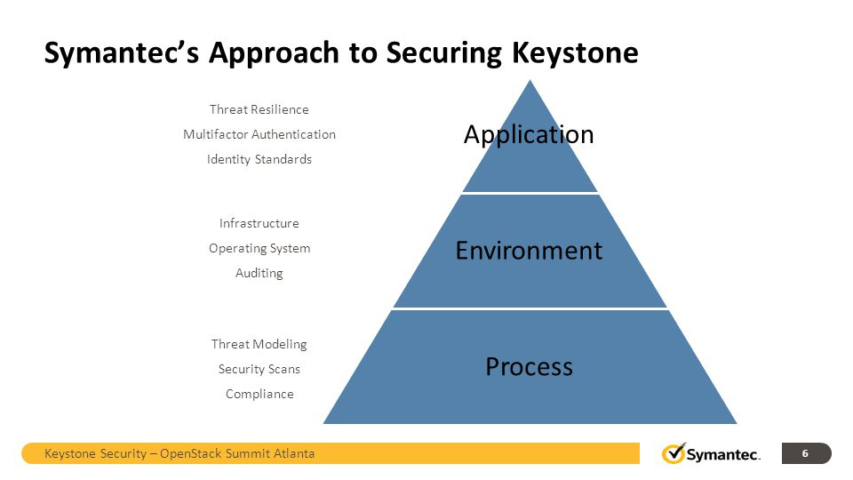 Symantec's Approach to Securing Keystone