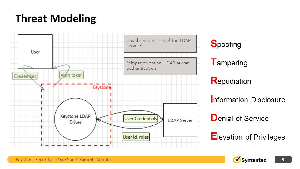 Threat Modeling Spoofing Tampering Repudiation Information Disclosure
