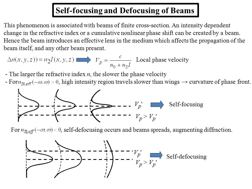 Self-focusing and Defocusing of Beams