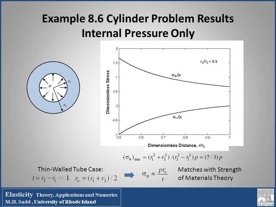 Example 8.6 Cylinder Problem Results Internal Pressure Only