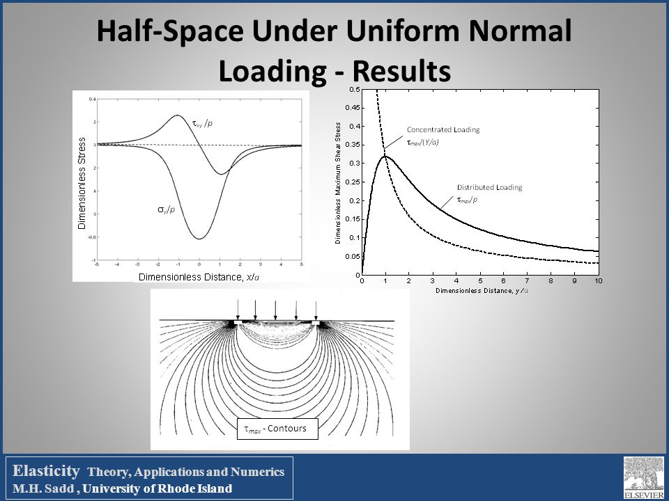 Half-Space Under Uniform Normal Loading - Results