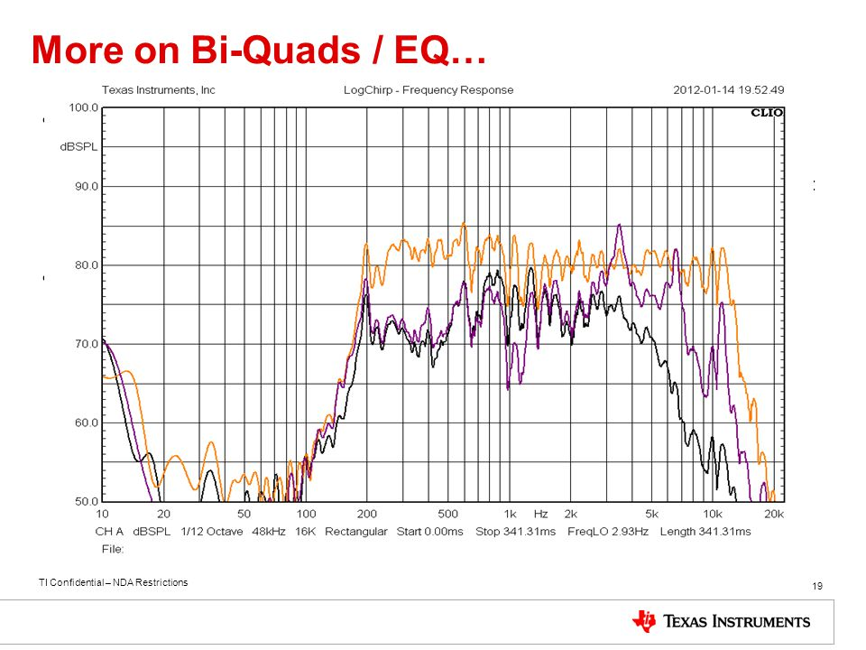 More on Bi-Quads / EQ… The Ideal frequency response of a speaker is a flat line from 20Hz to 20KHz.