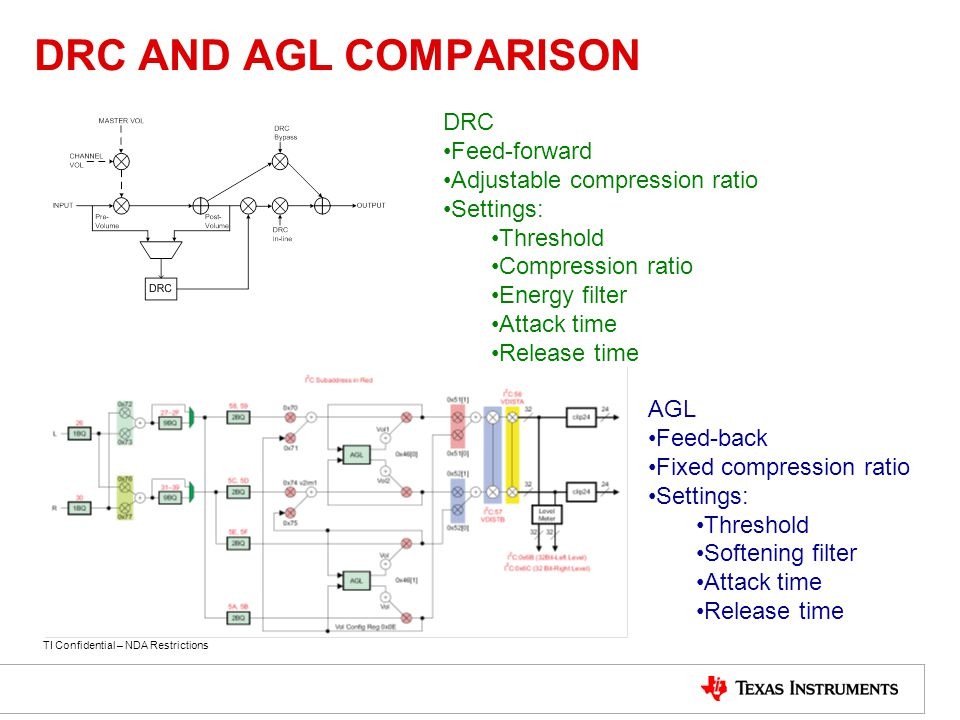 DRC AND AGL COMPARISON DRC Feed-forward Adjustable compression ratio