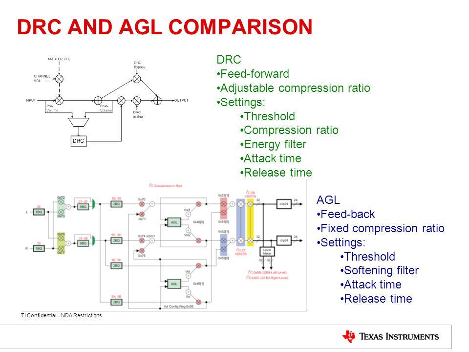 DRC AND AGL COMPARISON DRC Feed-forward Adjustable compression ratio