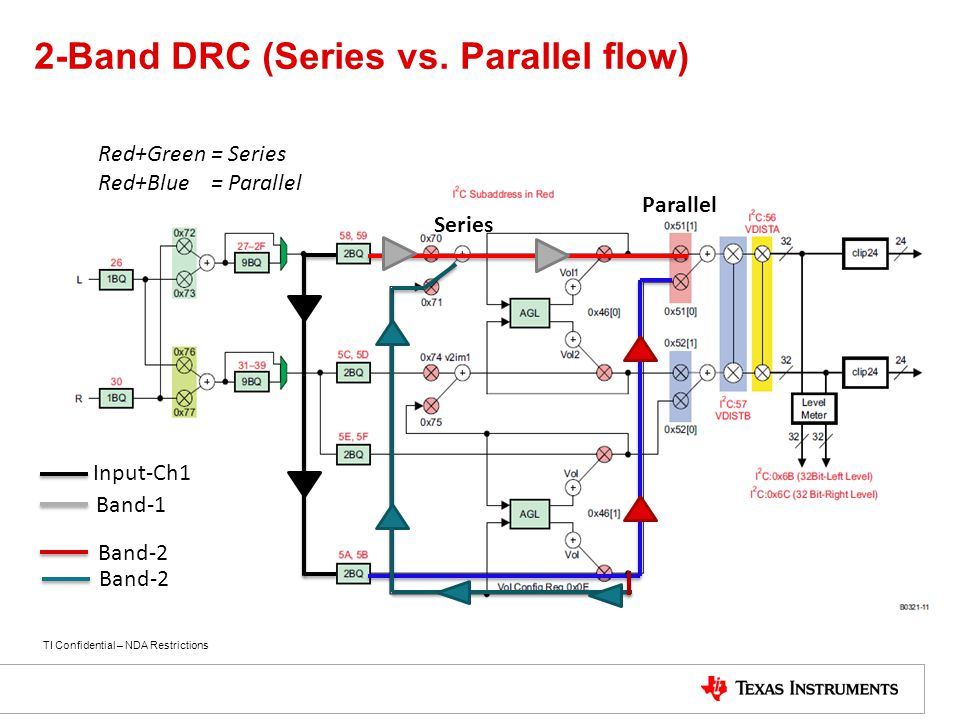 2-Band DRC (Series vs. Parallel flow)