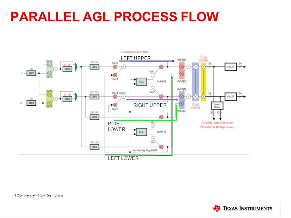 PARALLEL AGL PROCESS FLOW