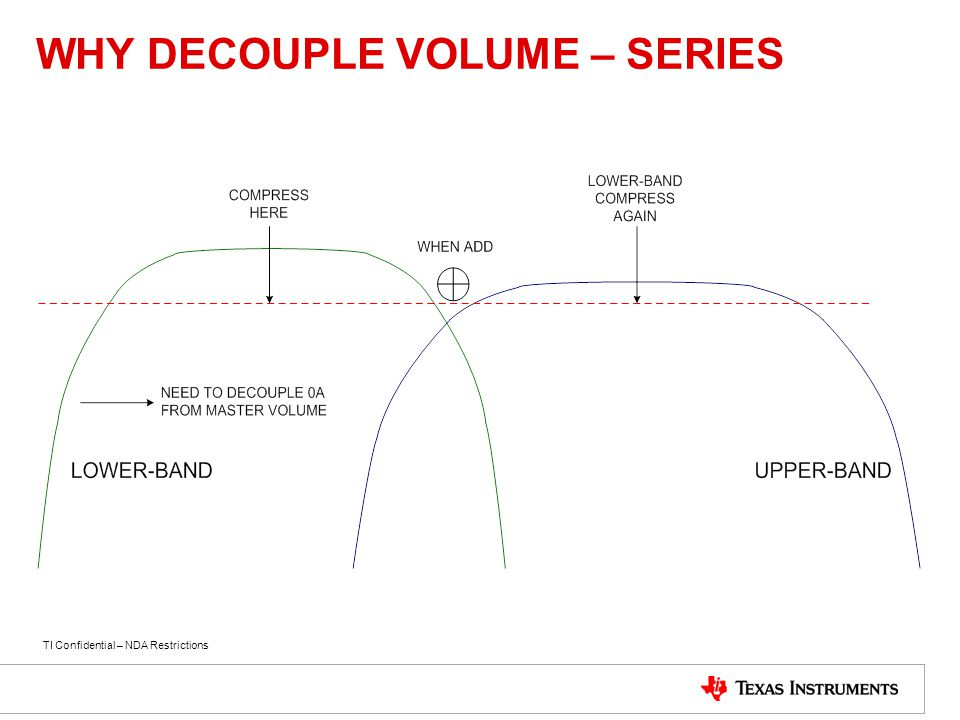 WHY DECOUPLE VOLUME – SERIES