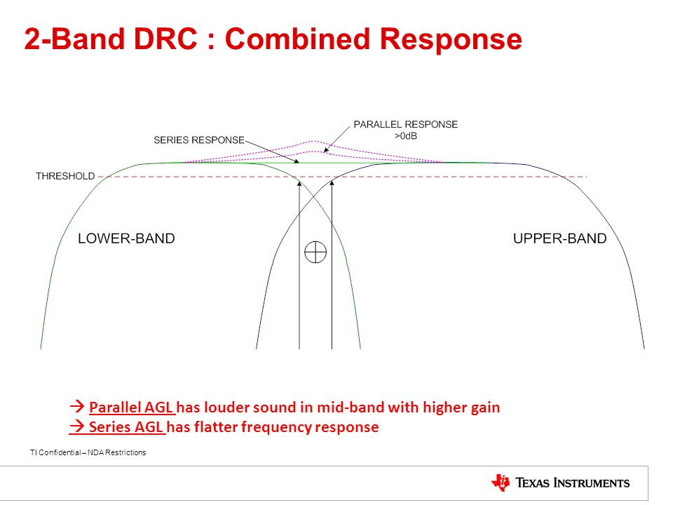 2-Band DRC : Combined Response