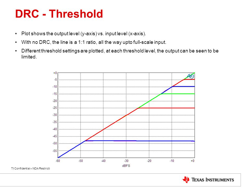 DRC - Threshold Plot shows the output level (y-axis) vs. input level (x-axis).