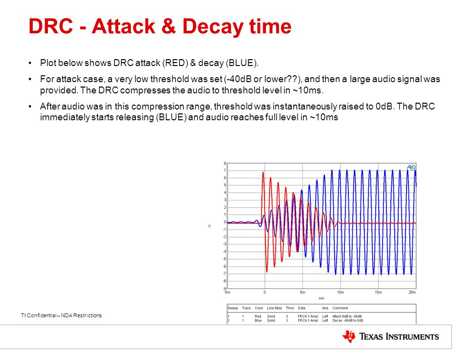DRC - Attack & Decay time