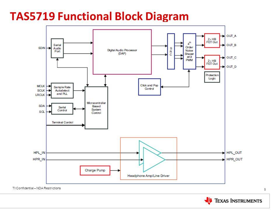 TAS5719 Functional Block Diagram