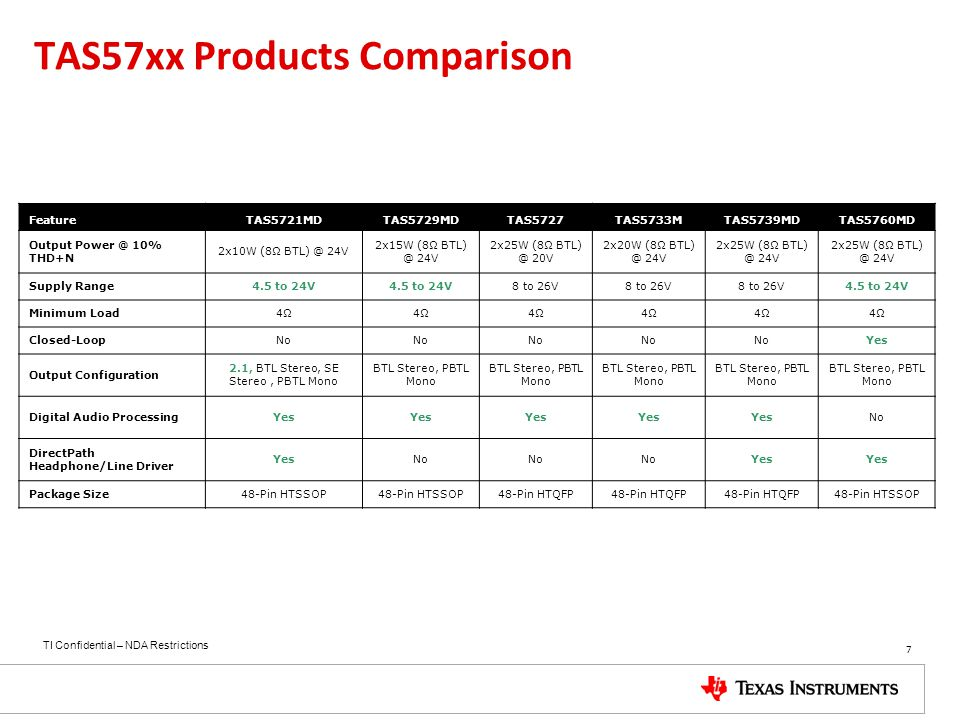 TAS57xx Products Comparison