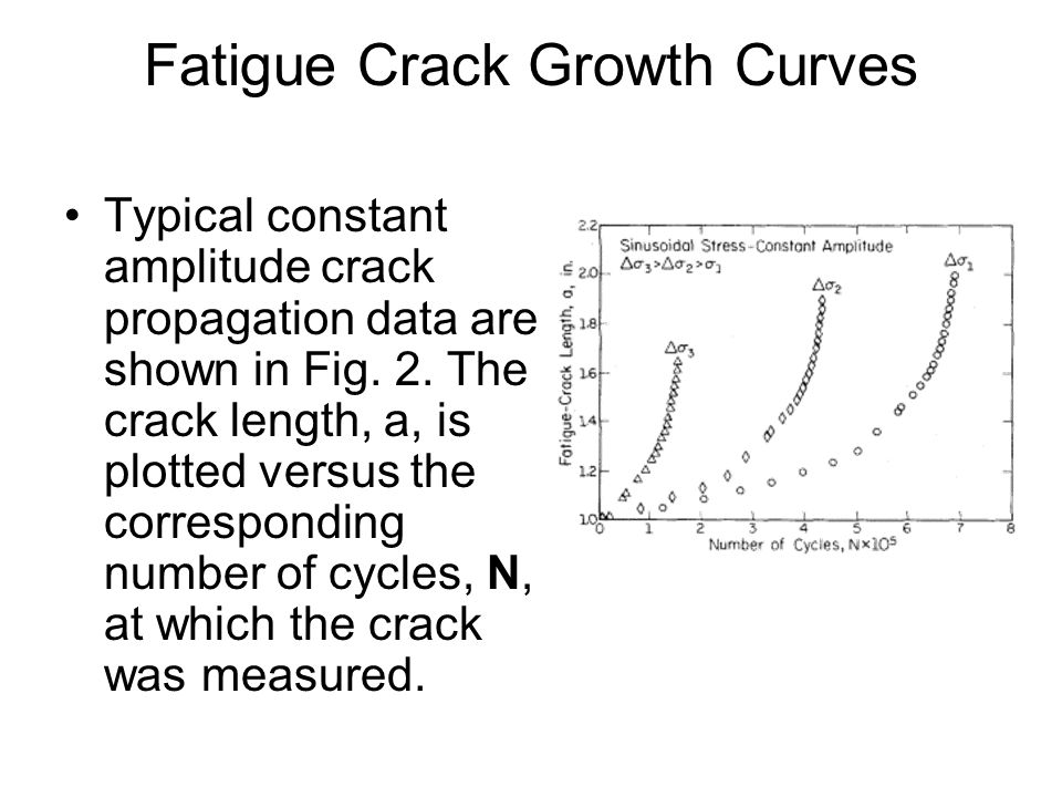 Fatigue Crack Growth Curves