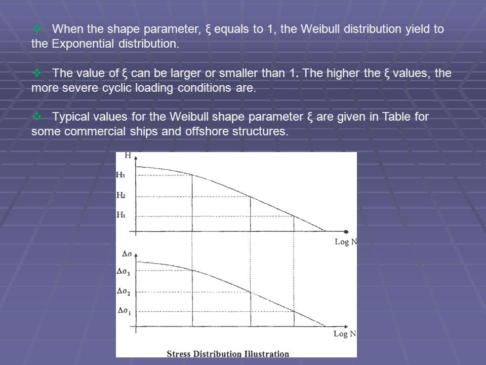 When the shape parameter, ξ equals to 1, the Weibull distribution yield to the Exponential distribution.