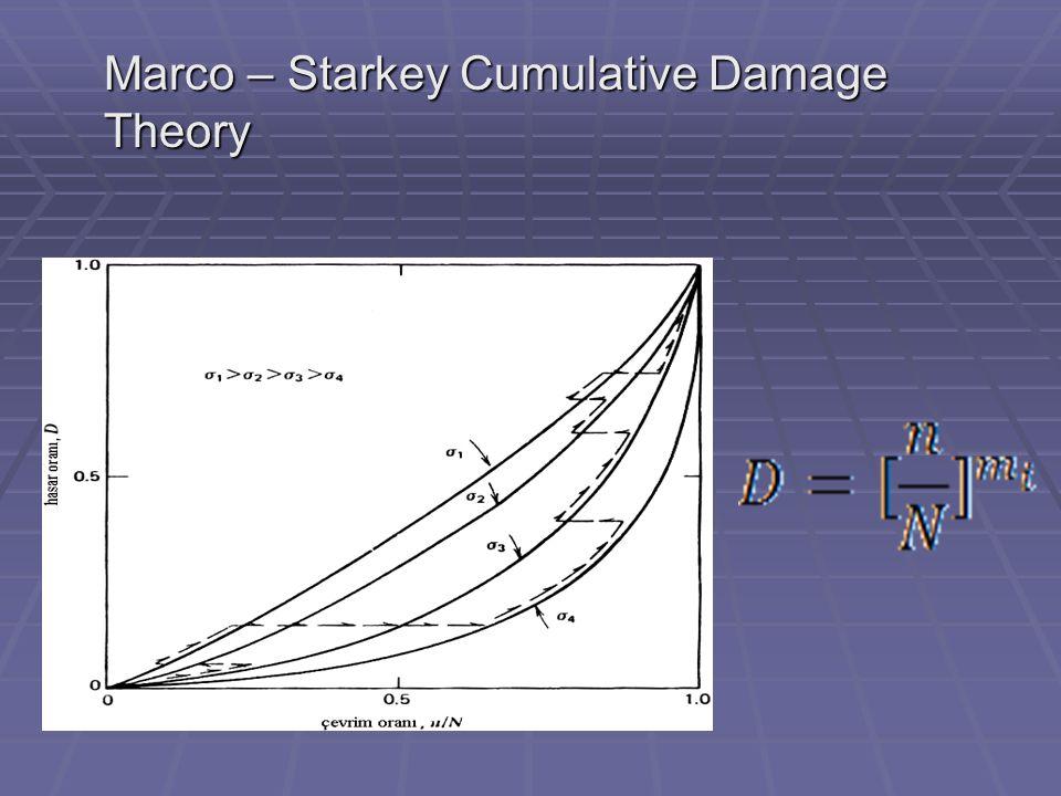 Marco – Starkey Cumulative Damage Theory