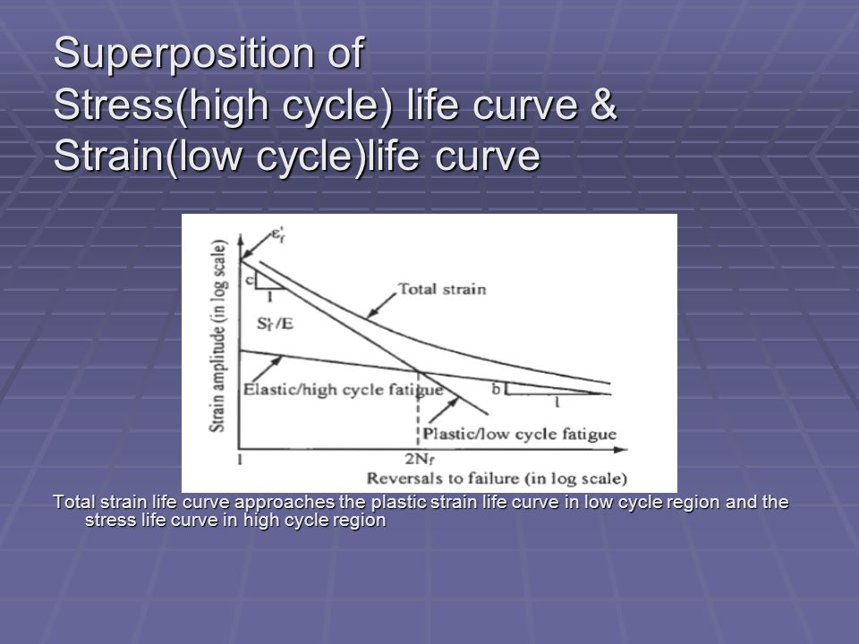 Stress(high cycle) life curve & Strain(low cycle)life curve